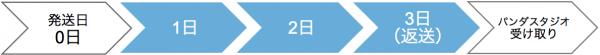 ▲宅配便を利用して、3日間レンタルの場合。パンダスタジオからの発送日を0日目(到着日を1日目ではありません。)発送完了日を、日数カウントの最終日と掲載します。