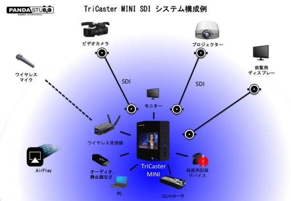 SDI system