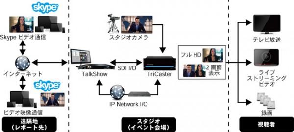 TalkShowの接続図