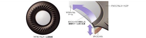 120kHzの超高域再生を実現するマグネシウムドーム振動板