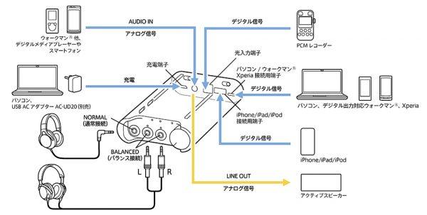 ポータブルヘッドホンアンプ PHA-3の接続図