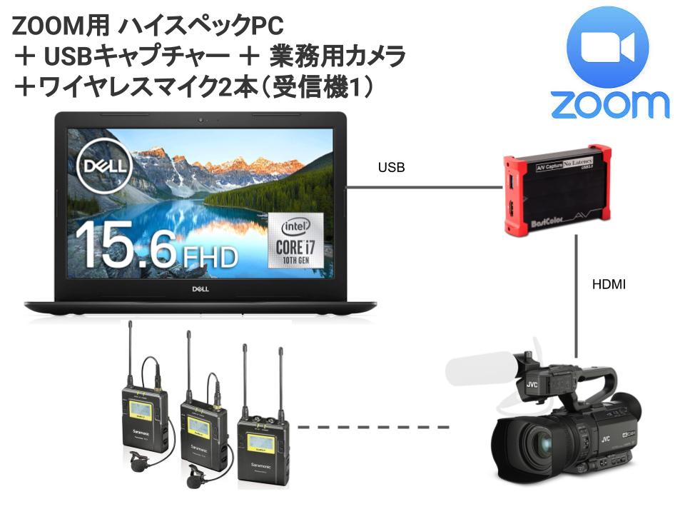 カメラ パソコン zoom