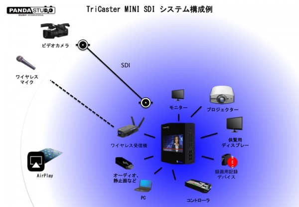 TriCaster MINI SDI Schematic