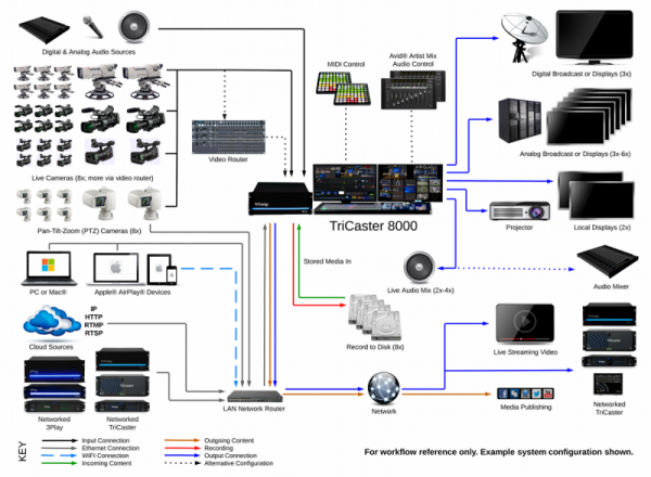 Newtek-TriCaster8000-System-Diagram-2014 トライキャスター8000