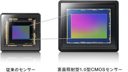 高感度・低ノイズの1.0型 Exmor R(エクスモア アール)CMOSセンサー