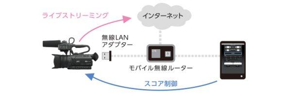 GY-HM200BBを使ったライブストリーミングシステム例