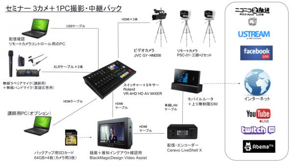 セミナー撮影・ライブ中継セットのシステム図