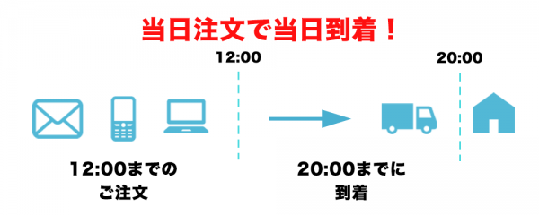 レンタル商品当日お届け便・エキスプレス便の説明
