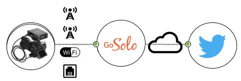 LiveU Soloは、そのままインターネット配信が可能