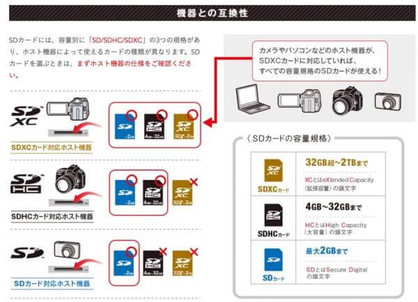SDカードの互換性