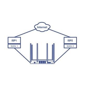 デュアルWAN(回線2重化)ルーター